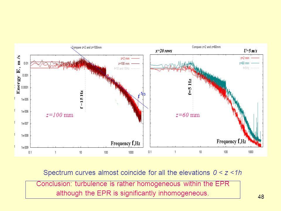 48 Spectrum curves almost coincide for all the elevations 0 < z <1h z=60 mmz=100 mm Conclusion: turbulence is rather homogeneous within the EPR althou