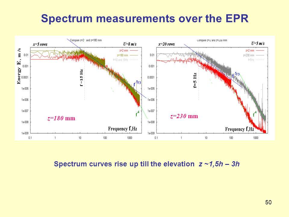50 Spectrum curves rise up till the elevation z ~1,5h – 3h z=180 mm z=230 mm Spectrum measurements over the EPR