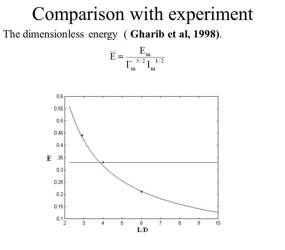 The dimensionless energy ( Gharib et al, 1998). Comparison with experiment