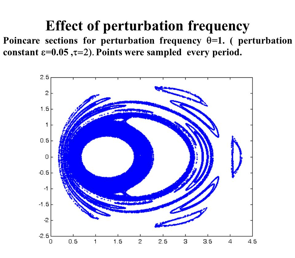 Effect of perturbation frequency Poincare sections for perturbation frequency =1.