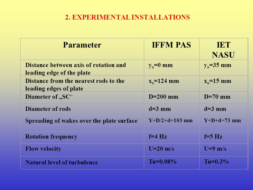 ParameterIFFM PASIET NASU Distance between axis of rotation and leading edge of the plate y o =0 mmy o =35 mm Distance from the nearest rods to the leading edges of plate x o =124 mmx o =15 mm Diameter of SC D=200 mmD=70 mm Diameter of rodsd=3 mm Spreading of wakes over the plate surface Y=D/2+d=103 mmY=D+d=73 mm Rotation frequencyf=4 Hzf=5 Hz Flow velocityU=20 m/sU=9 m/s Natural level of turbulence Tu=0.08%Tu=0.3%