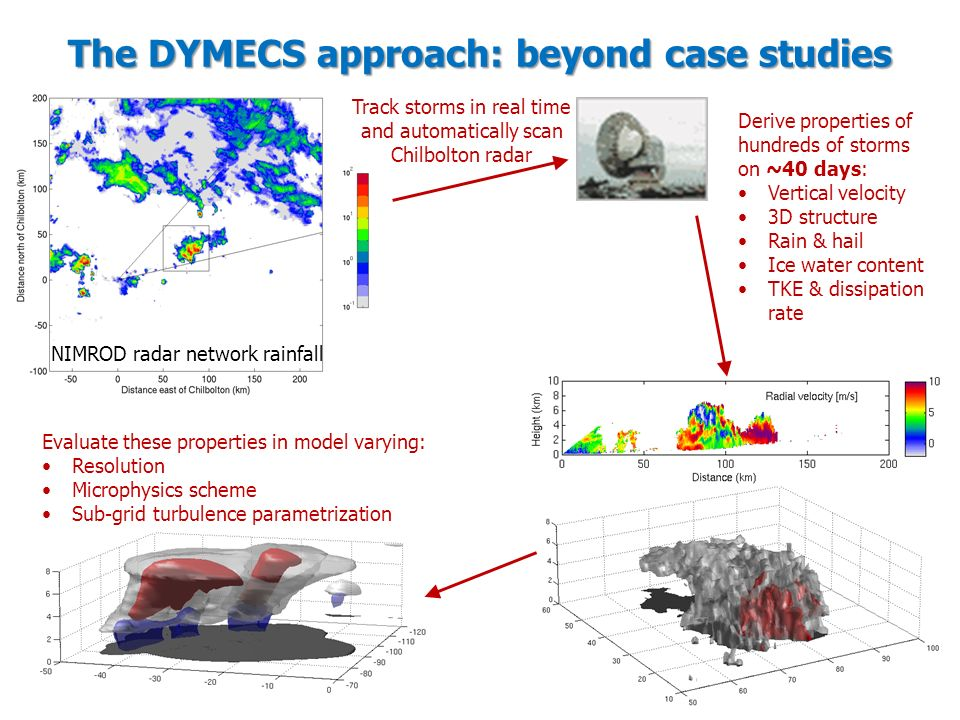 The DYMECS approach: beyond case studies NIMROD radar network rainfall Track storms in real time and automatically scan Chilbolton radar Derive properties of hundreds of storms on ~40 days: Vertical velocity 3D structure Rain & hail Ice water content TKE & dissipation rate Evaluate these properties in model varying: Resolution Microphysics scheme Sub-grid turbulence parametrization