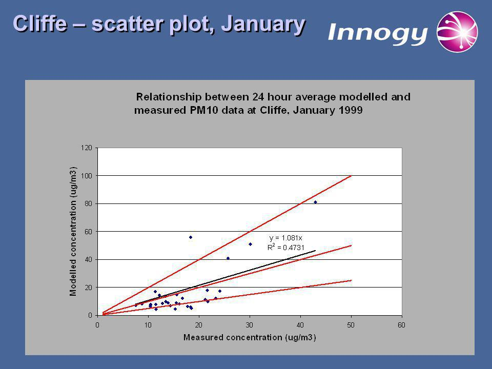Cliffe – scatter plot, January