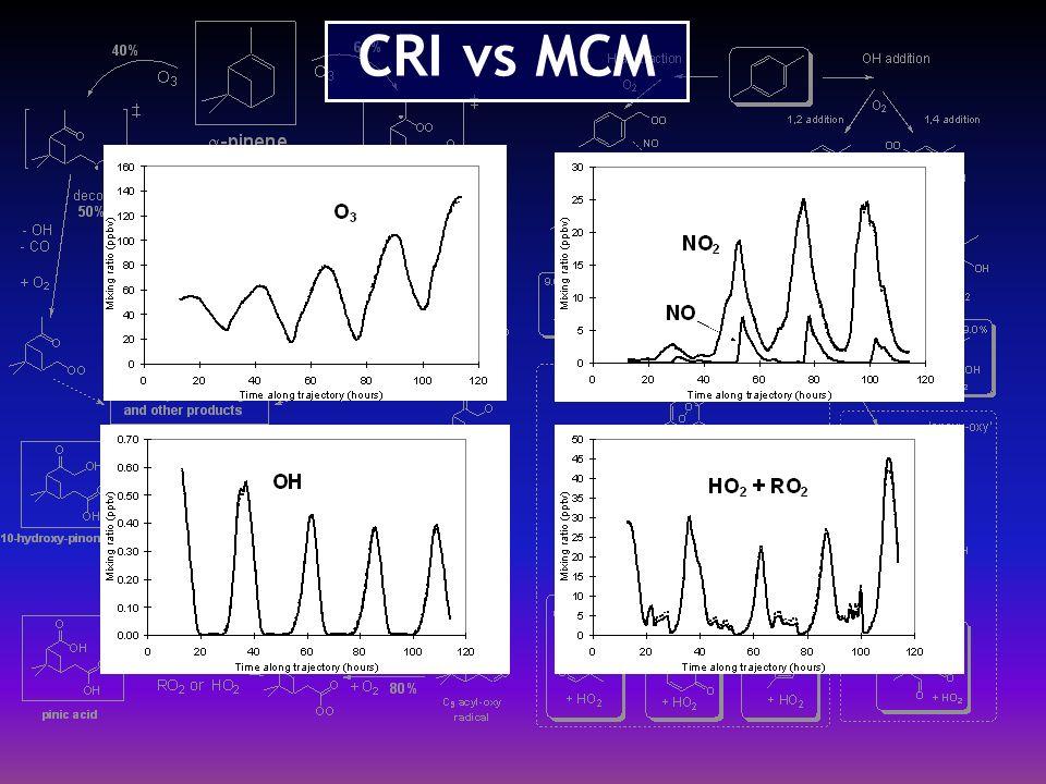 CRI vs MCM