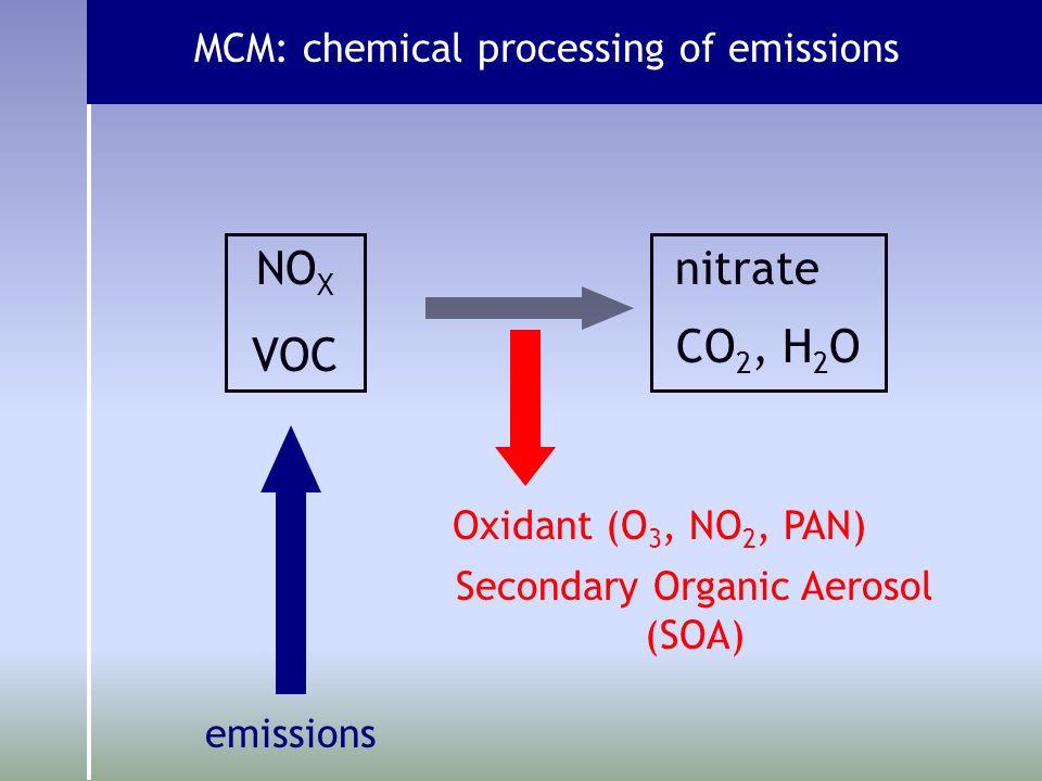 MCM: chemical processing of emissions NO X nitrate emissions Oxidant (O 3, NO 2, PAN) VOC CO 2, H 2 O Secondary Organic Aerosol (SOA)