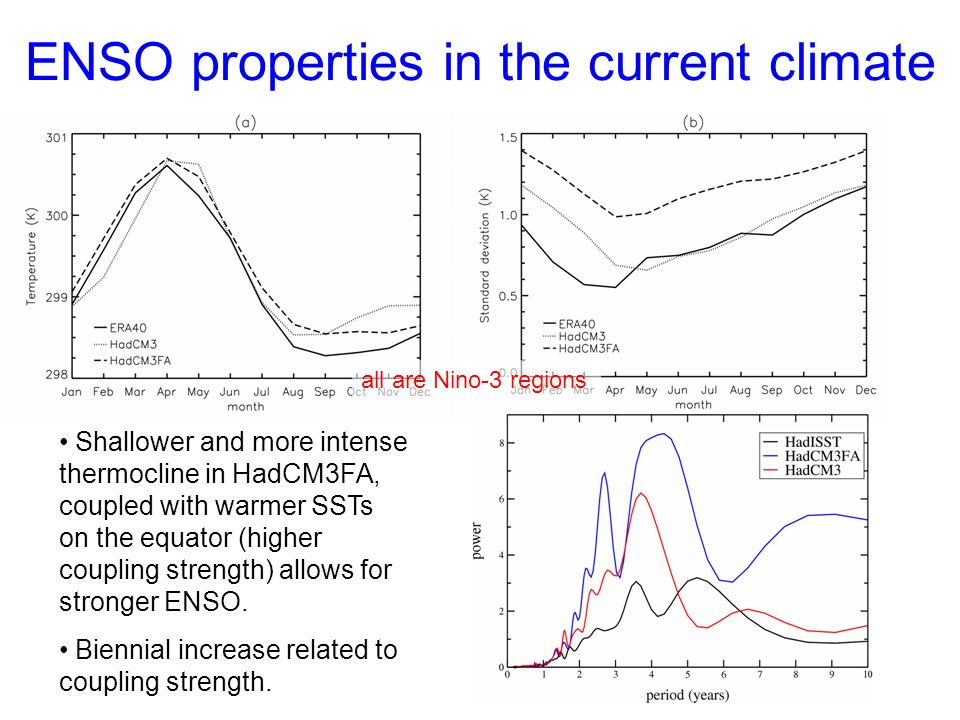 ENSO properties in the current climate Shallower and more intense thermocline in HadCM3FA, coupled with warmer SSTs on the equator (higher coupling strength) allows for stronger ENSO.