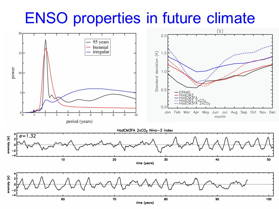 ENSO properties in future climate
