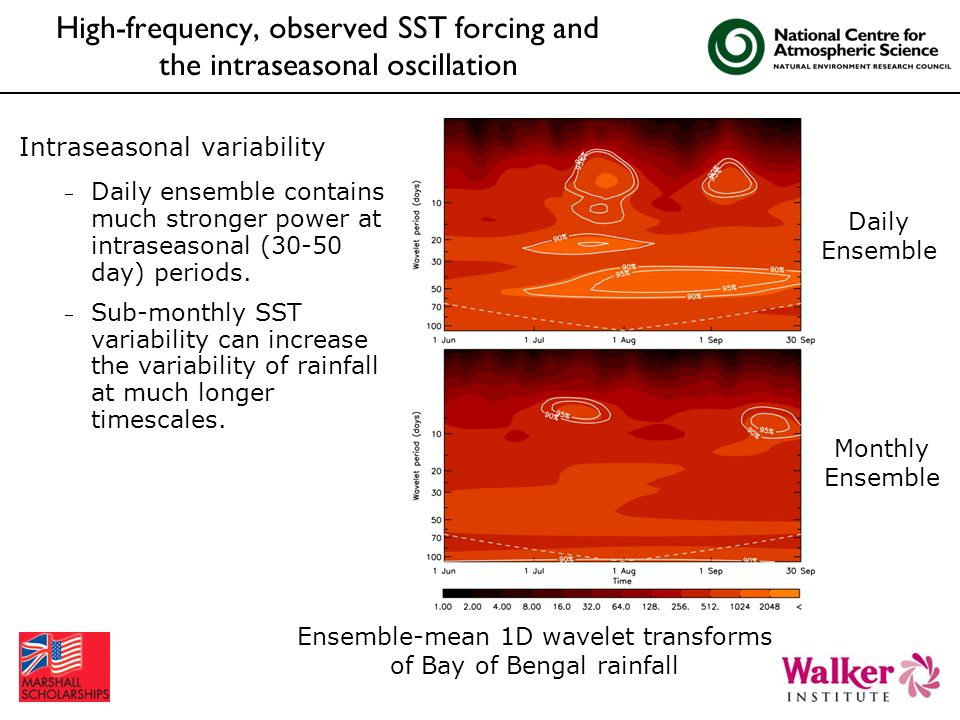 Intraseasonal variability Daily ensemble contains much stronger power at intraseasonal (30-50 day) periods. Sub-monthly SST variability can increase t