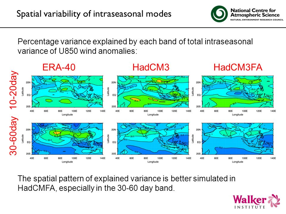 Spatial variability of intraseasonal modes HadCM3HadCM3FAERA-40 10-20day 30-60day The spatial pattern of explained variance is better simulated in Had