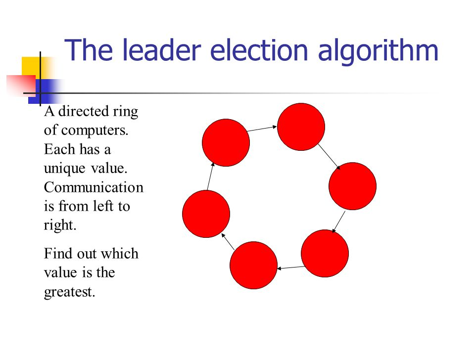 The leader election algorithm A directed ring of computers.