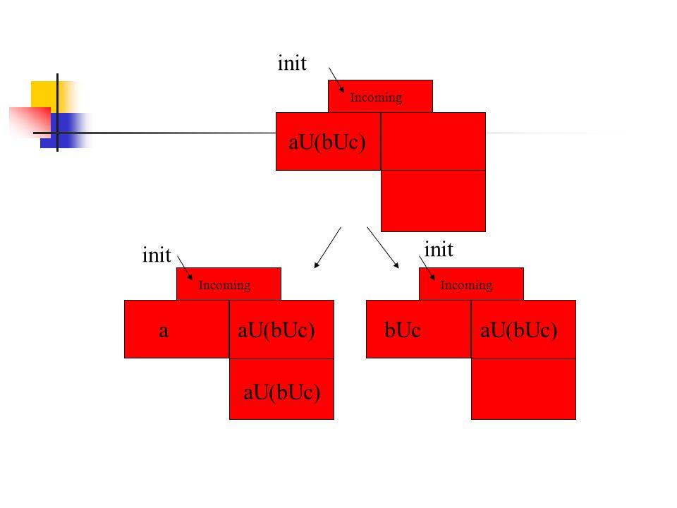 Incoming init aU(bUc) Incoming aU(bUc) bUc aU(bUc) a init