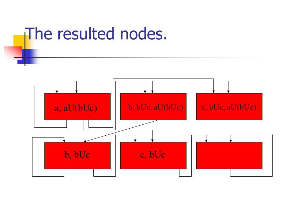 The resulted nodes. a, aU(bUc) b, bUc, aU(bUc)c, bUc, aU(bUc) b, bUcc, bUc