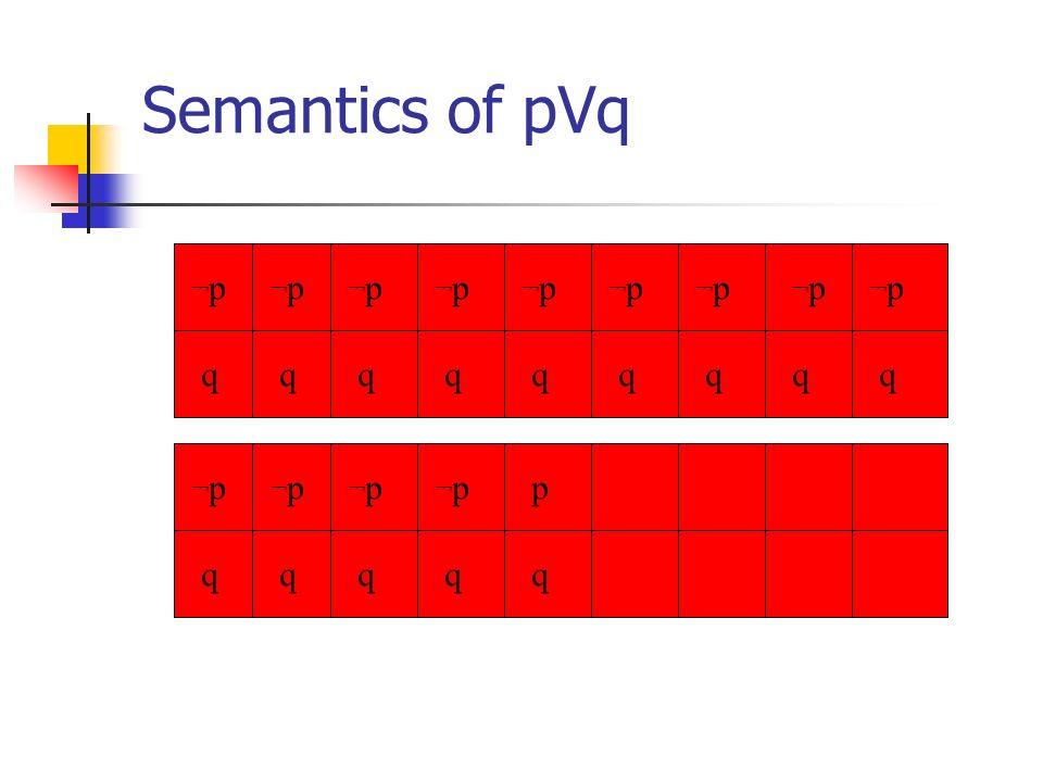 Semantics of pVq p qqqqqqq q qq qqqq ¬p¬p ¬p¬p ¬p¬p ¬p¬p ¬p¬p ¬p¬p ¬p¬p ¬p¬p ¬p¬p ¬p¬p ¬p¬p ¬p¬p ¬p¬p