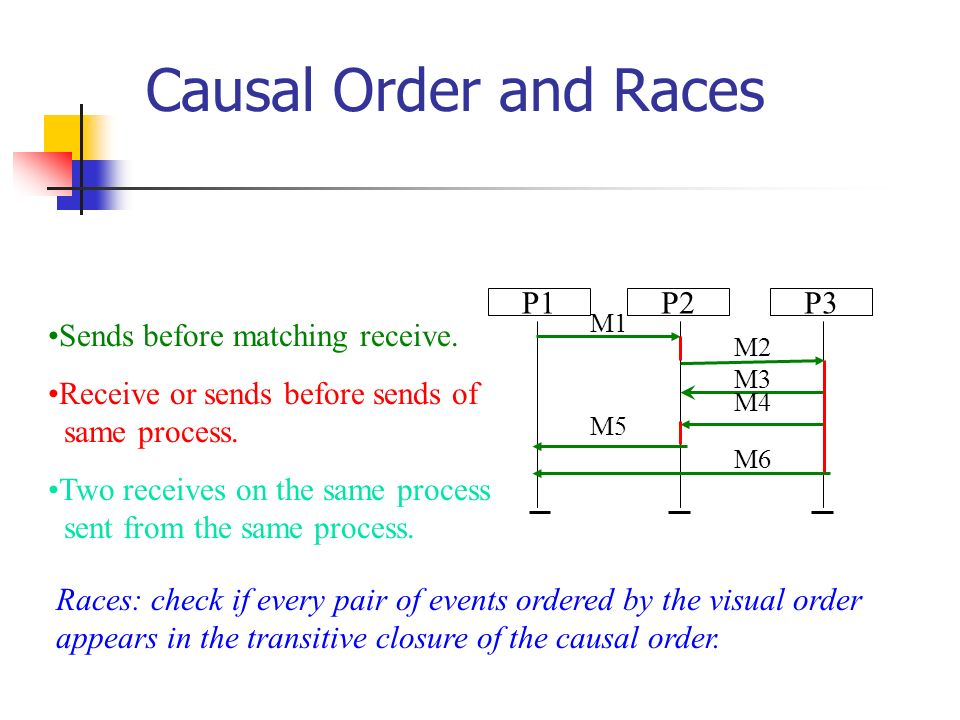 Causal Order and Races Sends before matching receive.