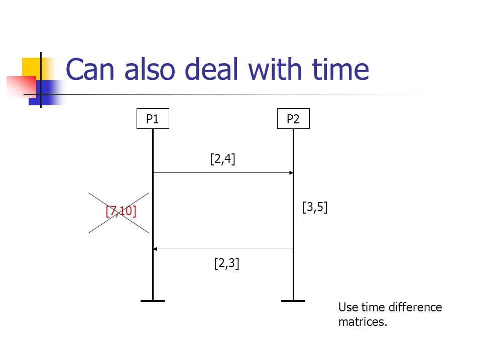 Can also deal with time P1P2 [2,4] [3,5] [2,3] [7,10] Use time difference matrices.