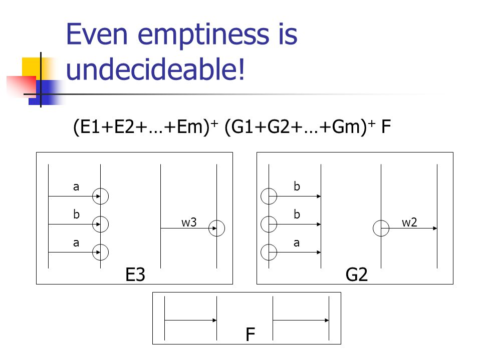 Even emptiness is undecideable! (E1+E2+…+Em) + (G1+G2+…+Gm) + F a a b w3 b a b w2 E3G2 F