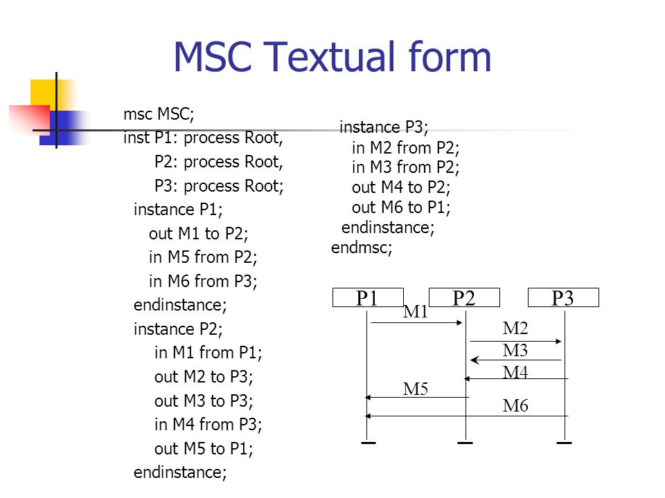 Some solutions: Obtain decidability under the following condition [MP99,AY99]: Every HMSCs cycle covers a strongly connected component in the communication graph.