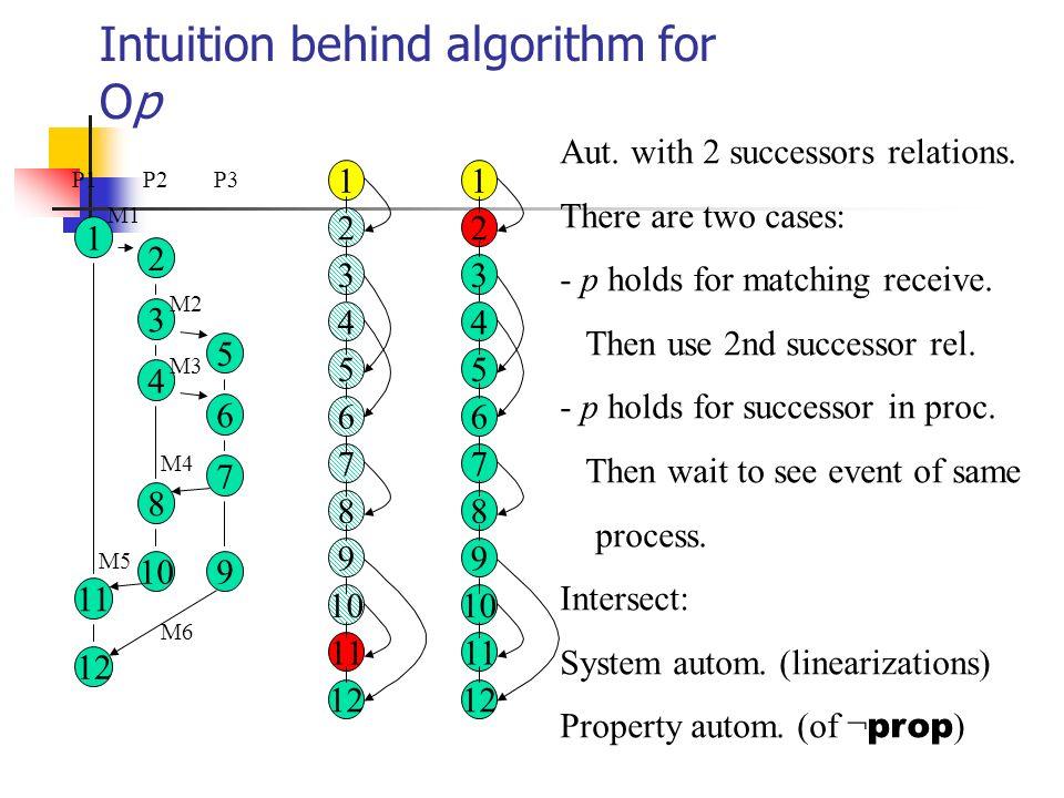 Intuition behind algorithm for Op 2 5 7 3 6 4 8 10 12 11 1 9 M1 M2 M3 M4 M5 M6 P1P2P3 2 3 4 5 6 7 8 9 10 1 12 11 Aut.