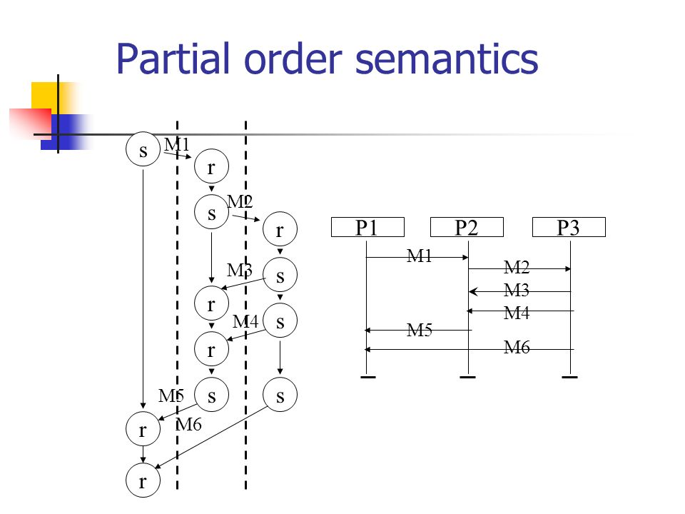 Problem with describing protocols s1 t2 t1 s3 s2 P1P2 P1:snd P1:rcv P2:sndP2:rcv