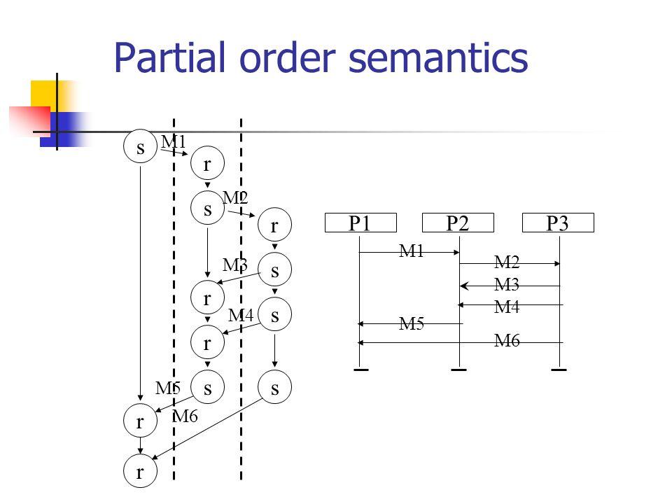 Partial order semantics P1P3P2 M1 M2 M3 M4 M5 M6 ss s s s r r r r r r s M1 M2 M3 M4 M5 M6