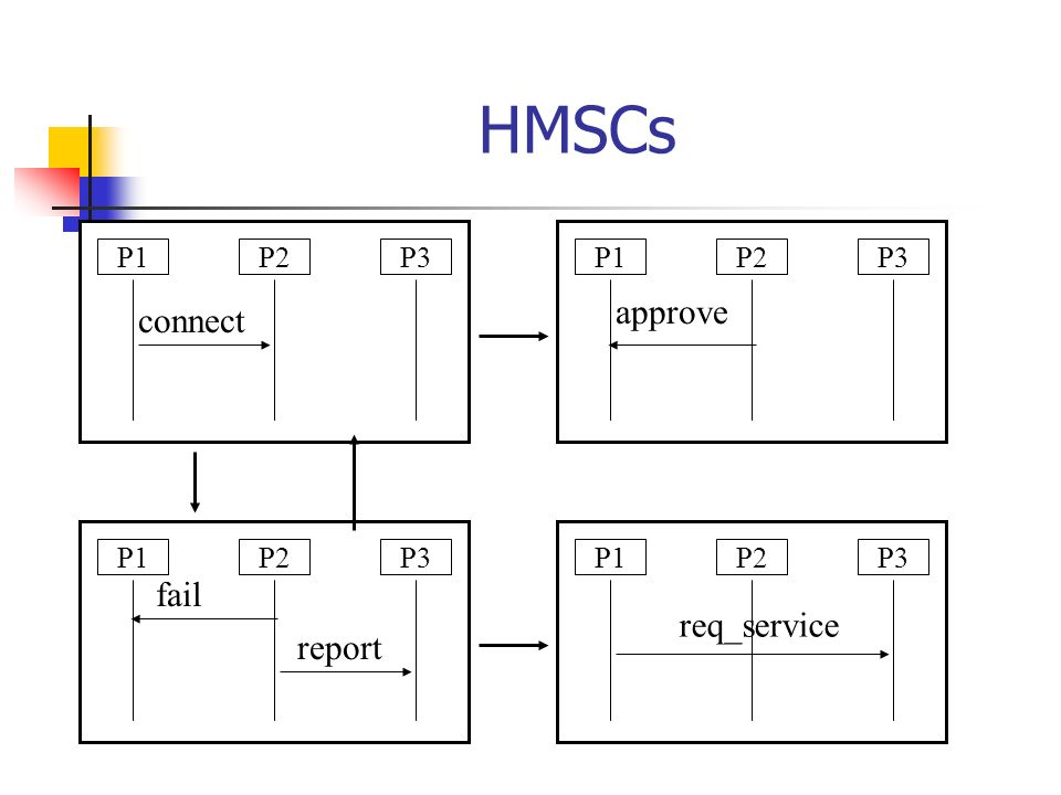Now we can translate finite state protocols to CHMSCs Any finite state protocol can be translated.
