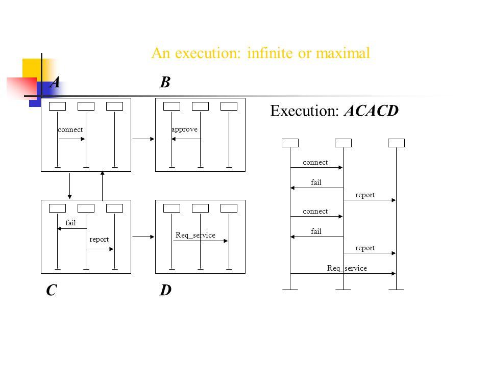 Conclusions Visual notation have advantages over textual representation.