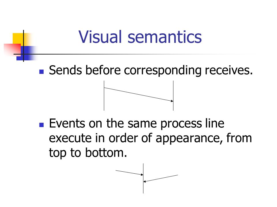 Visual semantics Sends before corresponding receives.