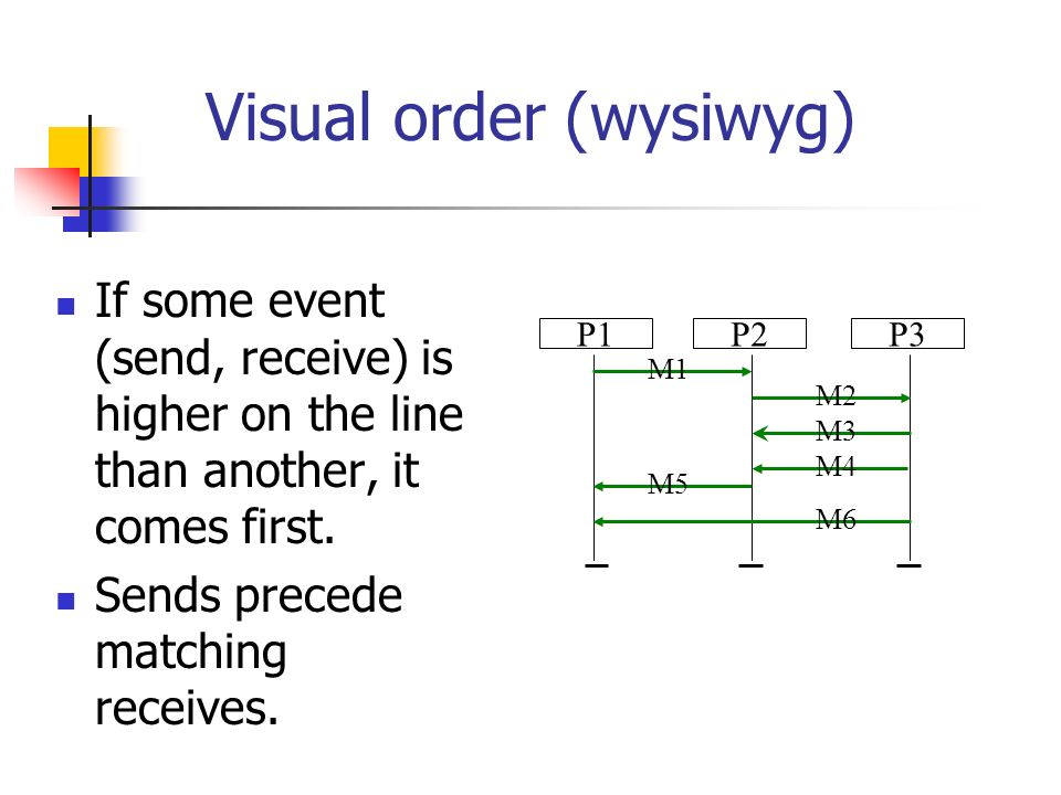 Visual order (wysiwyg) If some event (send, receive) is higher on the line than another, it comes first.