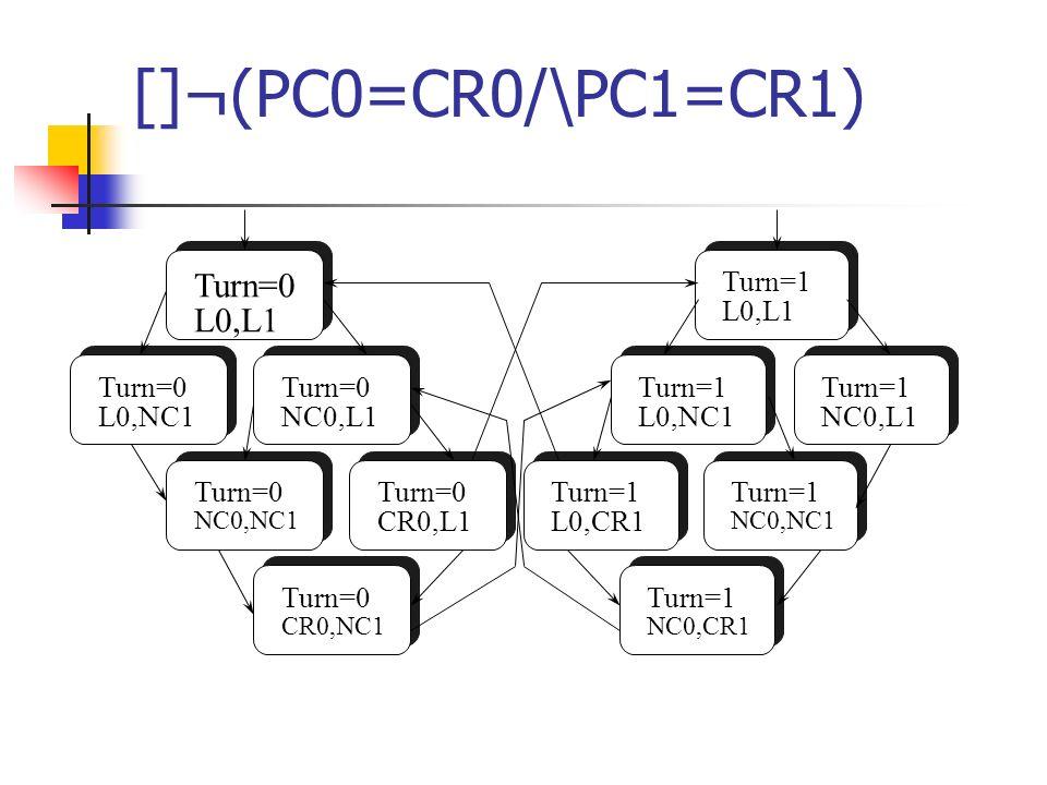 []¬(PC0=CR0/\PC1=CR1) Turn=0 L0,L1 Turn=0 L0,NC1 Turn=0 NC0,L1 Turn=0 CR0,NC1 Turn=0 NC0,NC1 Turn=0 CR0,L1 Turn=1 L0,CR1 Turn=1 NC0,CR1 Turn=1 L0,NC1