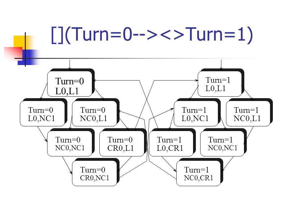 [](Turn=0--><>Turn=1) Turn=0 L0,L1 Turn=0 L0,NC1 Turn=0 NC0,L1 Turn=0 CR0,NC1 Turn=0 NC0,NC1 Turn=0 CR0,L1 Turn=1 L0,CR1 Turn=1 NC0,CR1 Turn=1 L0,NC1