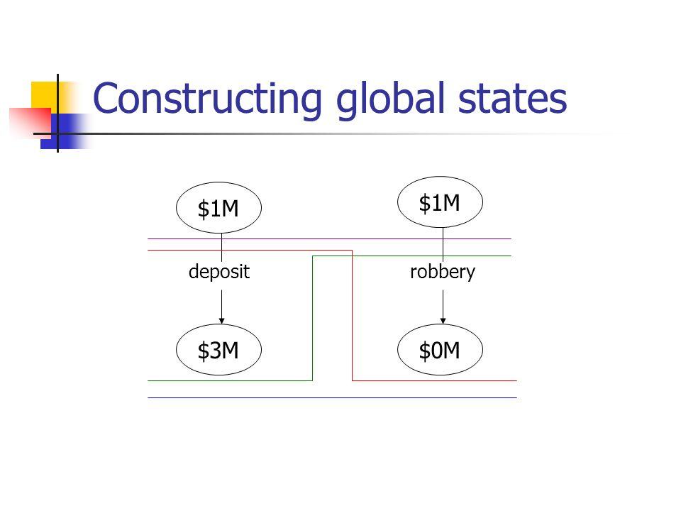Constructing global states $1M $3M$0M $1M depositrobbery