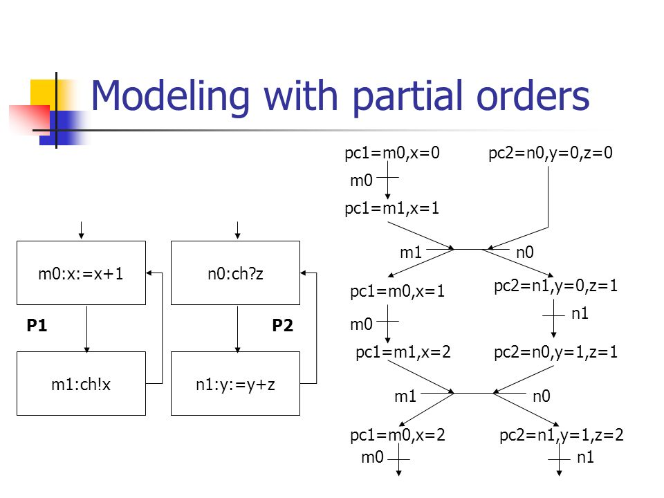 Modeling with partial orders m0:x:=x+1 m1:ch!xn1:y:=y+z n0:ch z P1P2 m0 n0 m0 n1 m0 m1 pc1=m0,x=0 pc1=m0,x=2 pc1=m0,x=1 pc1=m1,x=1 pc1=m1,x=2 pc2=n0,y=0,z=0 pc2=n0,y=1,z=1 pc2=n1,y=0,z=1 pc2=n1,y=1,z=2