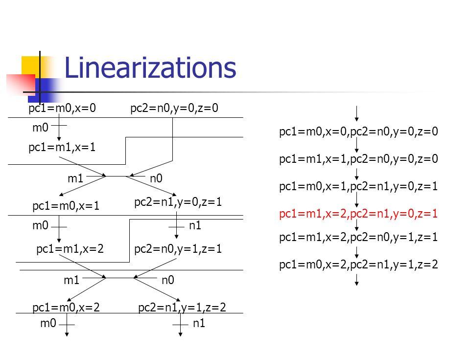 Linearizations m0 n0 m0n1 m0 m1 pc1=m0,x=0 pc1=m0,x=2 pc1=m0,x=1 pc1=m1,x=1 pc1=m1,x=2 pc2=n0,y=0,z=0 pc2=n0,y=1,z=1 pc2=n1,y=0,z=1 pc2=n1,y=1,z=2 pc1