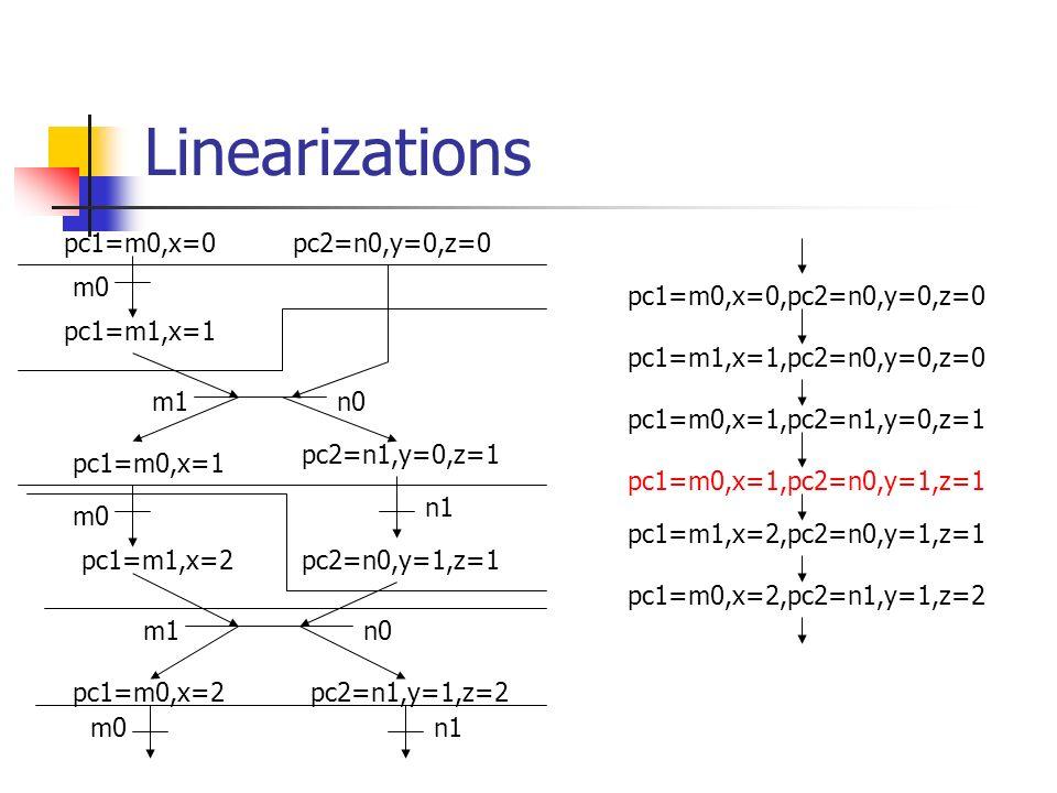 Linearizations m0 n0 m0 n1 m0 m1 pc1=m0,x=0 pc1=m0,x=2 pc1=m0,x=1 pc1=m1,x=1 pc1=m1,x=2 pc2=n0,y=0,z=0 pc2=n0,y=1,z=1 pc2=n1,y=0,z=1 pc2=n1,y=1,z=2 pc