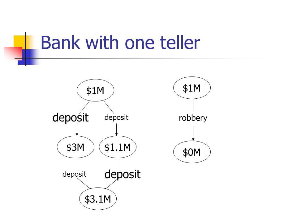 Bank with one teller $1M $3M $0M $1M deposit robbery deposit $1.1M $3.1M deposit