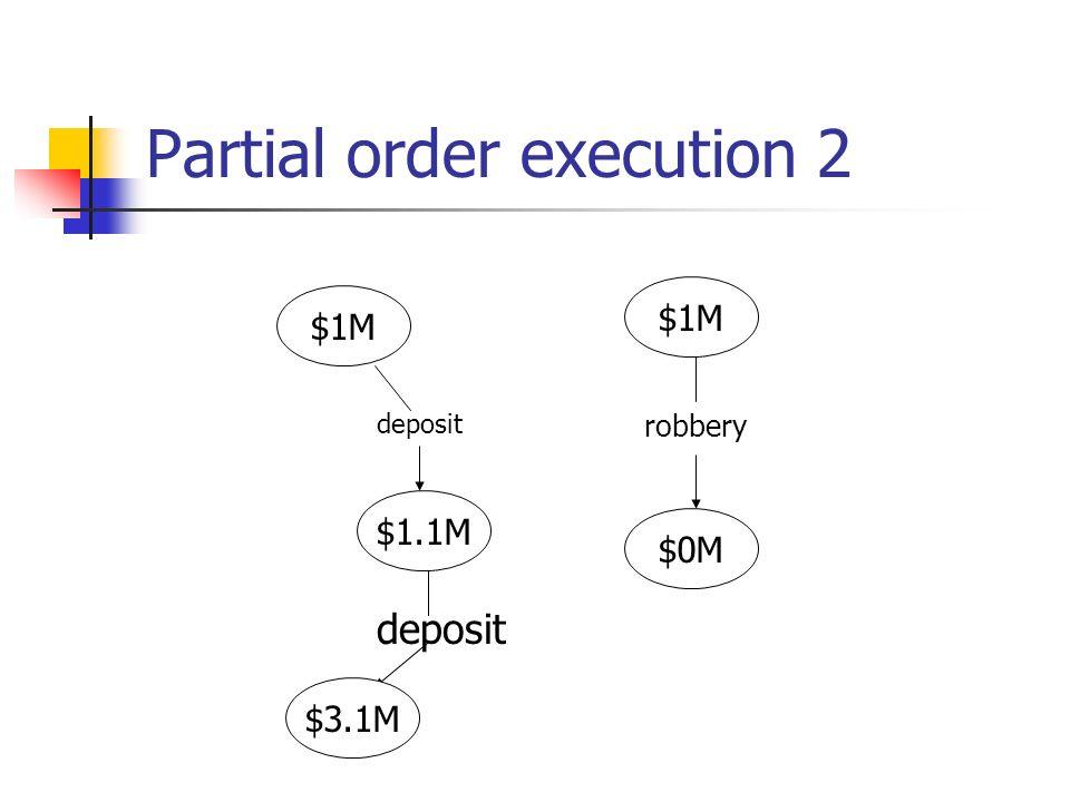 Partial order execution 2 $1M $0M $1M robbery deposit $1.1M $3.1M deposit