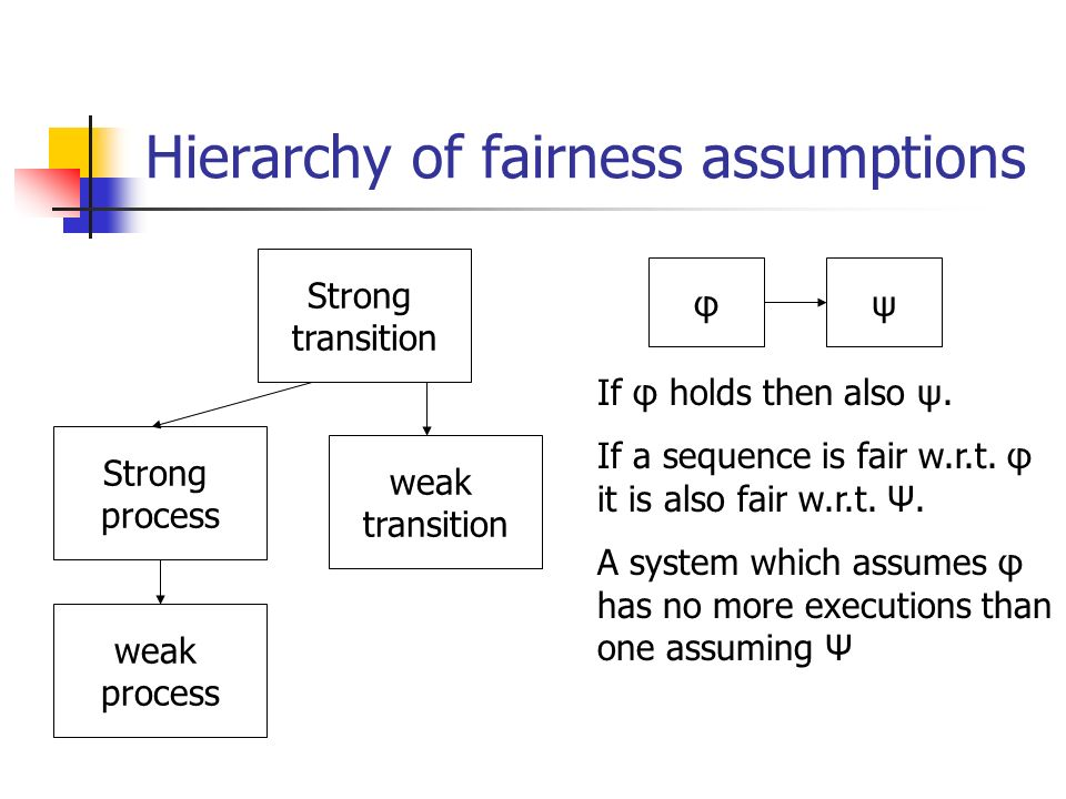 Hierarchy of fairness assumptions Strong transition weak process weak transition Strong process φψ If φ holds then also ψ.