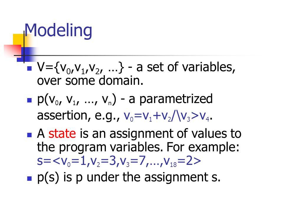 Modeling V={v 0,v 1,v 2, …} - a set of variables, over some domain. p(v 0, v 1, …, v n ) - a parametrized assertion, e.g., v 0 =v 1 +v 2 /\v 3 >v 4. A