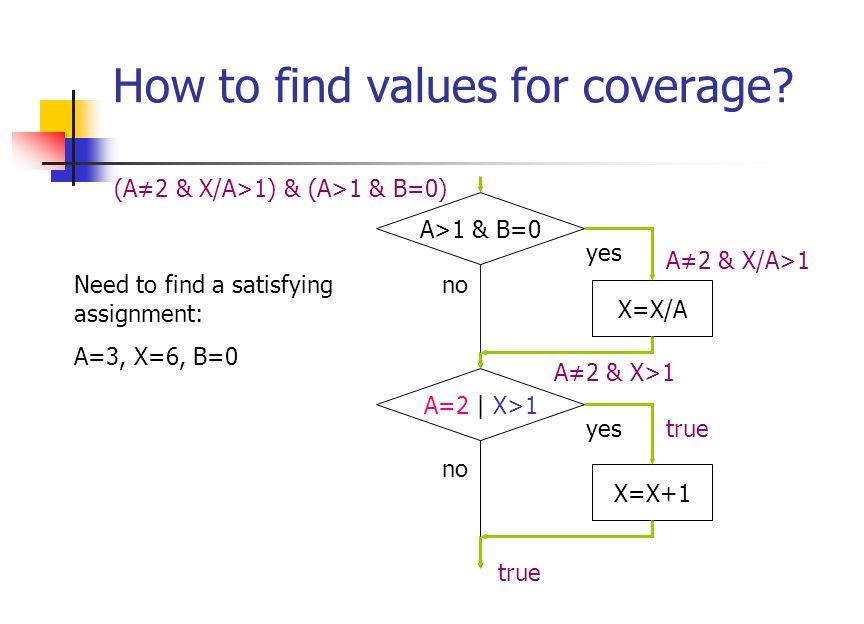 How to find values for coverage? A>1 & B=0 A=2 | X>1 X=X+1 X=X/A no yes true A=2 | X>1 (A=2 | X>1) & ¬(A>1 & B=0) Put true at end of path. Propagate p