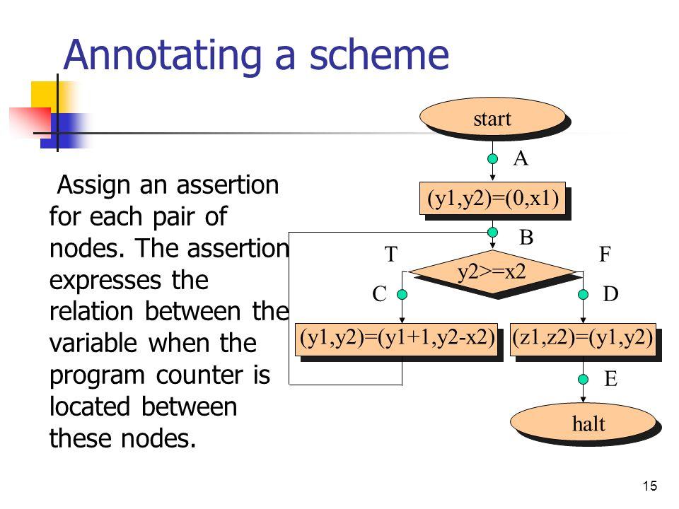 15 start halt (y1,y2)=(0,x1) y2>=x2 (y1,y2)=(y1+1,y2-x2)(z1,z2)=(y1,y2) Annotating a scheme Assign an assertion for each pair of nodes. The assertion