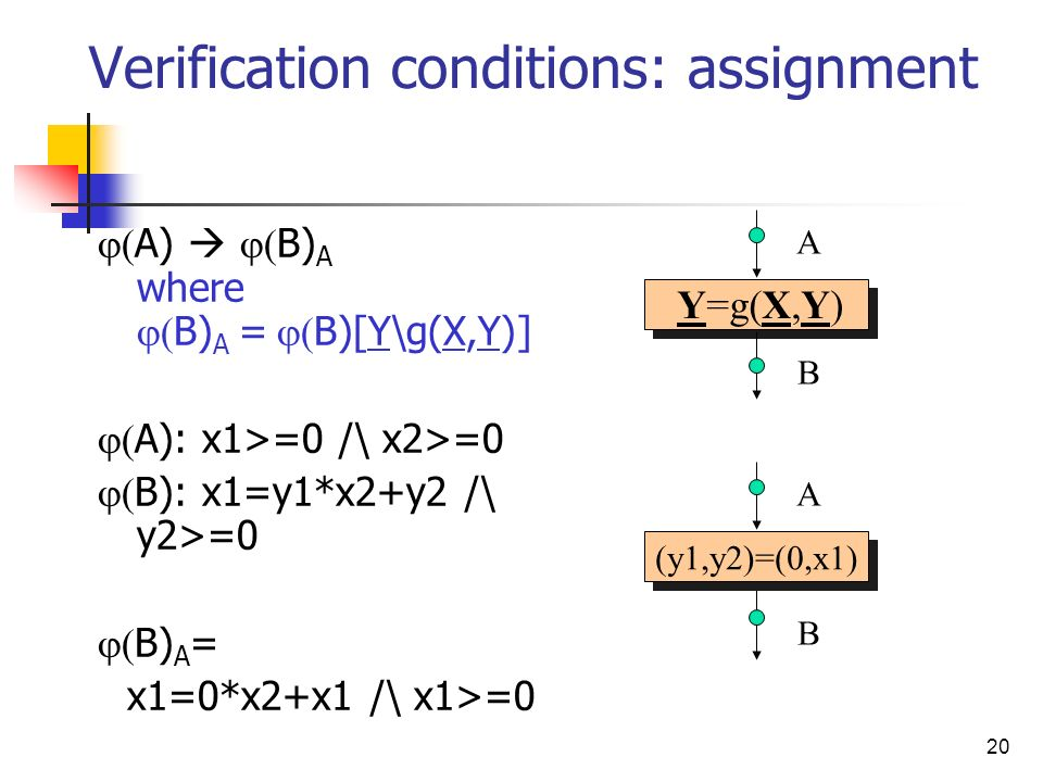 20 Verification conditions: assignment A) B) A where B) A = B)[Y\g(X,Y)] A): x1>=0 /\ x2>=0 B): x1=y1*x2+y2 /\ y2>=0 B) A = x1=0*x2+x1 /\ x1>=0 (y1,y2