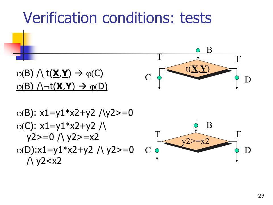 23 Verification conditions: tests B) /\ t(X,Y) C) B) /\¬t(X,Y) D) B): x1=y1*x2+y2 /\y2>=0 C): x1=y1*x2+y2 /\ y2>=0 /\ y2>=x2 D):x1=y1*x2+y2 /\ y2>=0 /