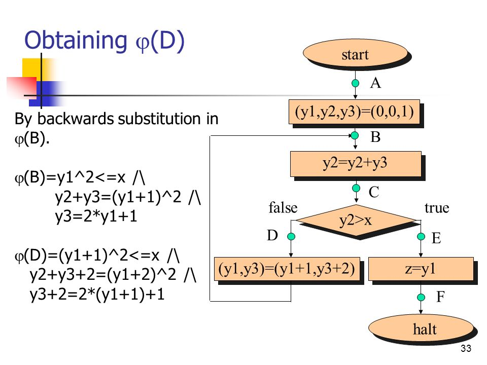 33 Obtaining (D) By backwards substitution in (B). (B)=y1^2<=x /\ y2+y3=(y1+1)^2 /\ y3=2*y1+1 (D)=(y1+1)^2<=x /\ y2+y3+2=(y1+2)^2 /\ y3+2=2*(y1+1)+1 s