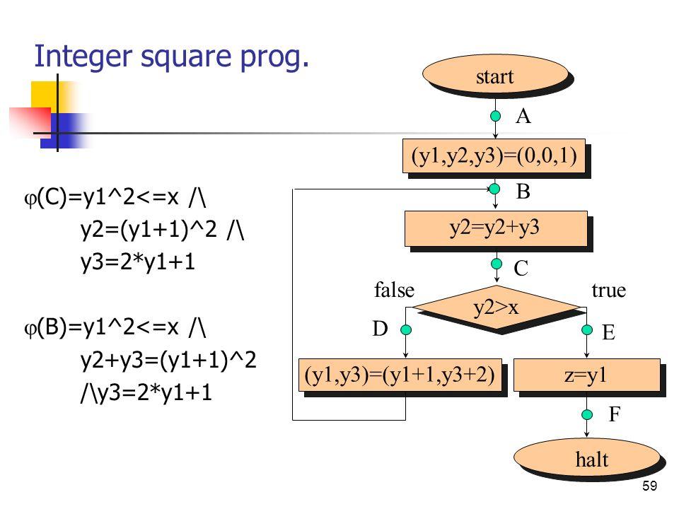 59 Integer square prog. (C)=y1^2<=x /\ y2=(y1+1)^2 /\ y3=2*y1+1 (B)=y1^2<=x /\ y2+y3=(y1+1)^2 /\y3=2*y1+1 start (y1,y2,y3)=(0,0,1) A halt y2>x (y1,y3)