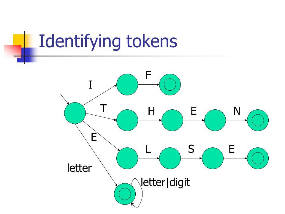 Identifying tokens I F T HEN LS E E letter letter digit