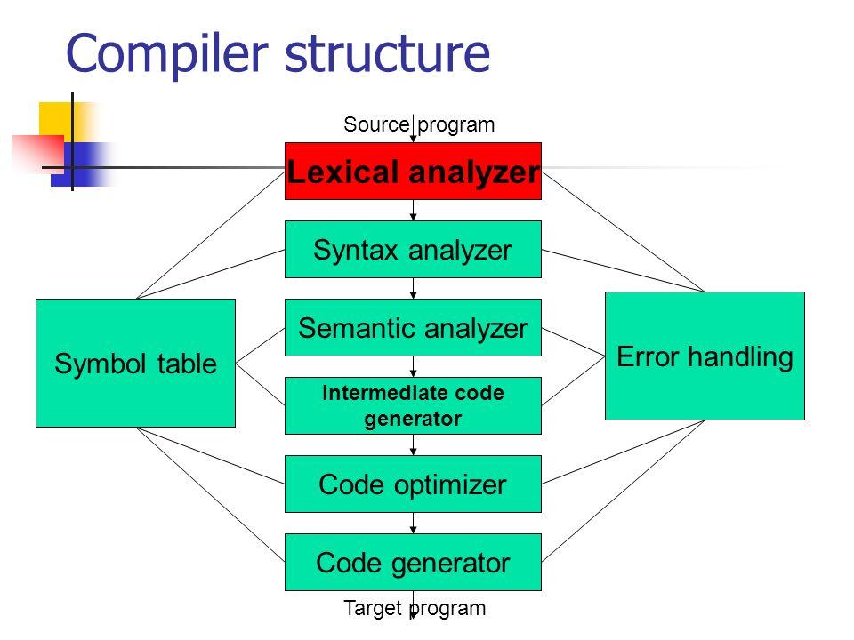 Compiler structure Lexical analyzer Syntax analyzer Semantic analyzer Intermediate code generator Code optimizer Code generator Source program Target