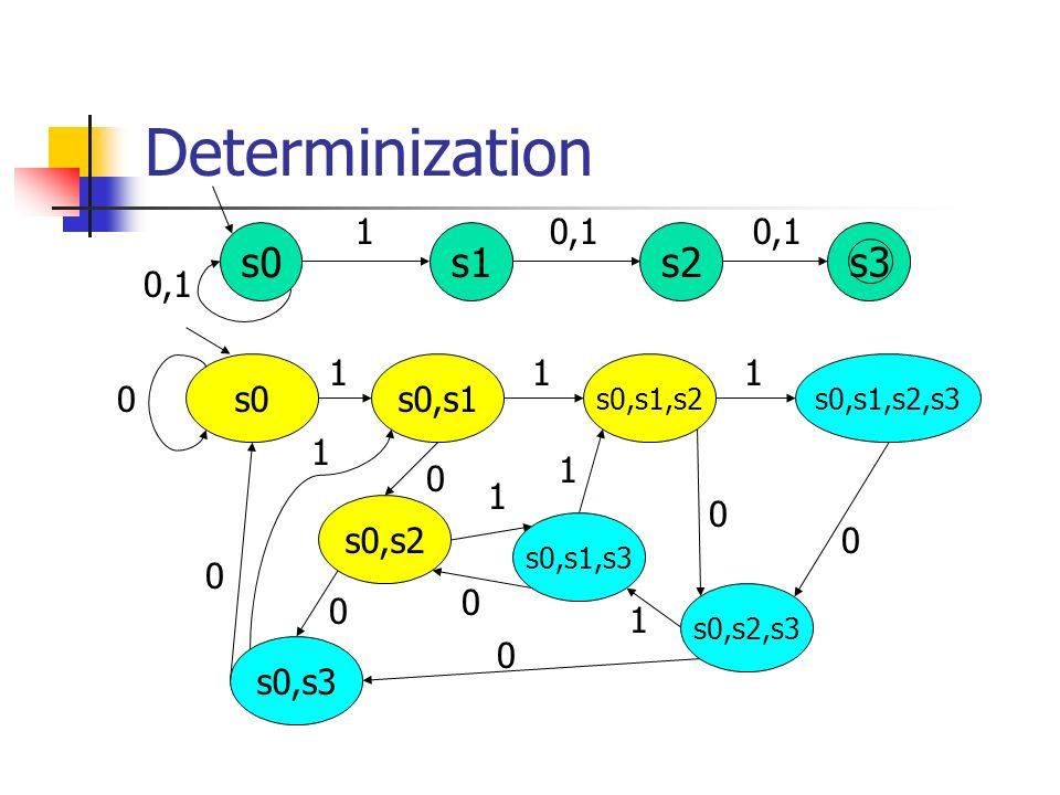 Determinization 0,1 s0s1s2 10,1 s3 s0 s0,s3 s0,s2 s0,s1,s3 s0,s2,s3 s0,s1,s2,s3s0,s1,s2 s0,s1 0 0 0 0 1 0 0 0 11 1 1 1 1 0
