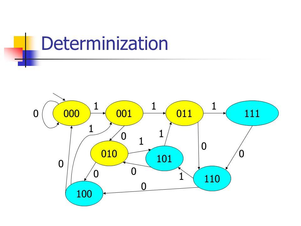 Determinization 000 100 010 101 110 111011001 0 0 0 0 1 0 0 0 11 1 1 1 1 0