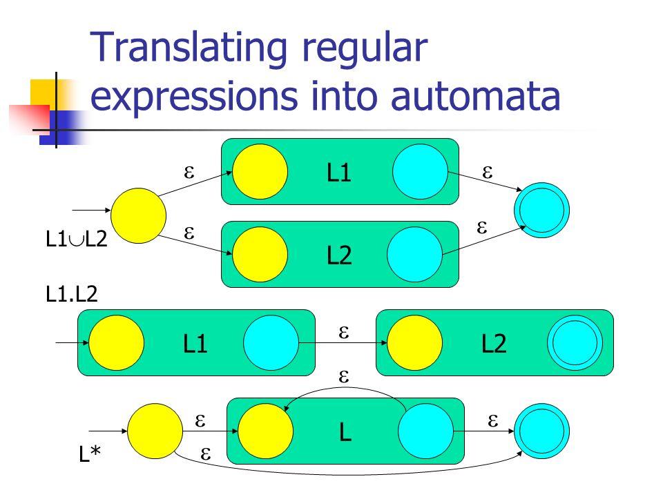 Translating regular expressions into automata L1 L2 L L1 L2 L1.L2 L*