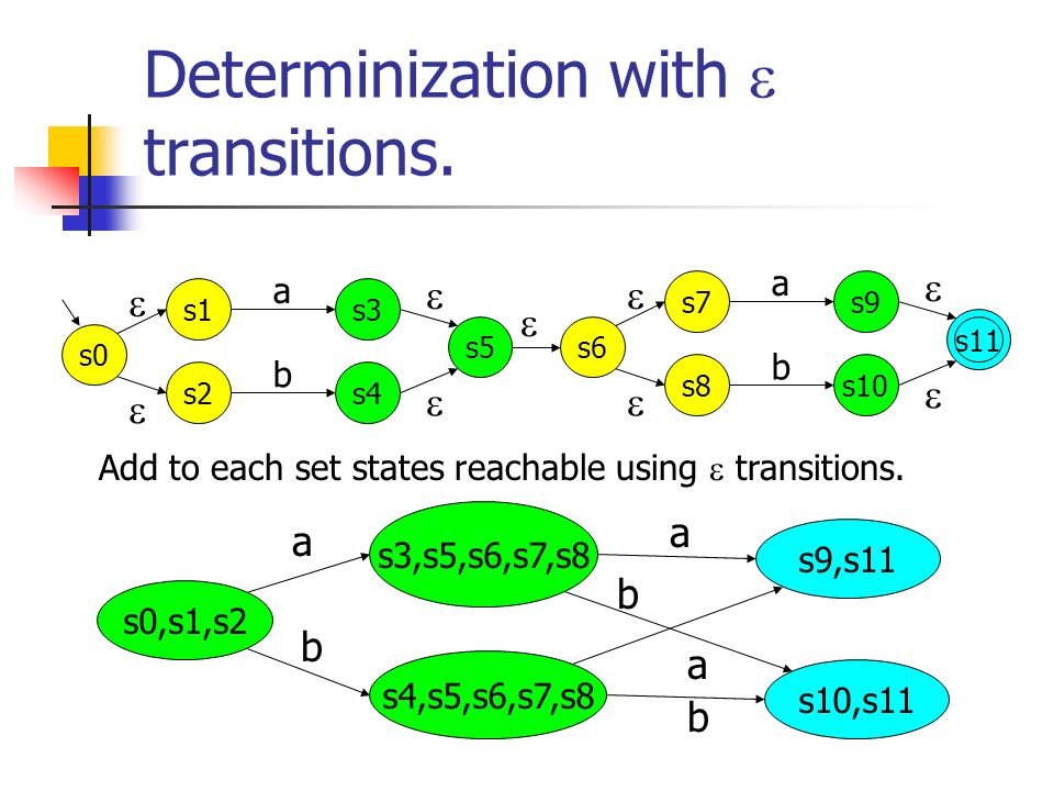 Determinization with transitions. s1s3 a s2s4 b s0 s5 s7s9 a s8s10 b s6 s11 Add to each set states reachable using transitions. s0,s1,s2 s3,s5,s6,s7,s